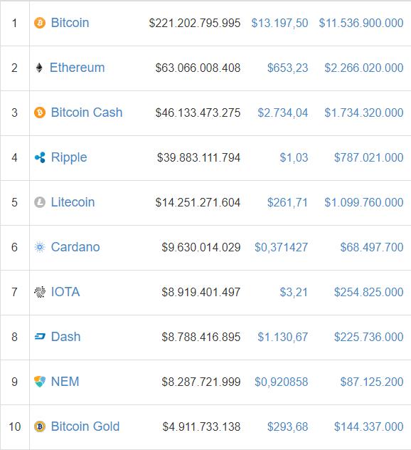 Tip voor nieuwkomers: 'niet all-in gaan maar koop op vaste momenten bitcoin'