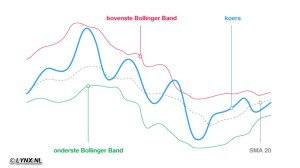 Bollinger bands uitleg afbeelding