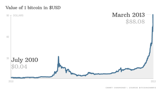 Searching for a Pattern in the History of Bitcoin Price ...
