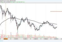 bitcoin_btc_prince_analysis_3_jun