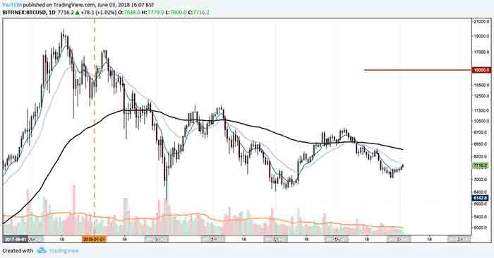 bitcoin_btc_prince_analysis_3_jun