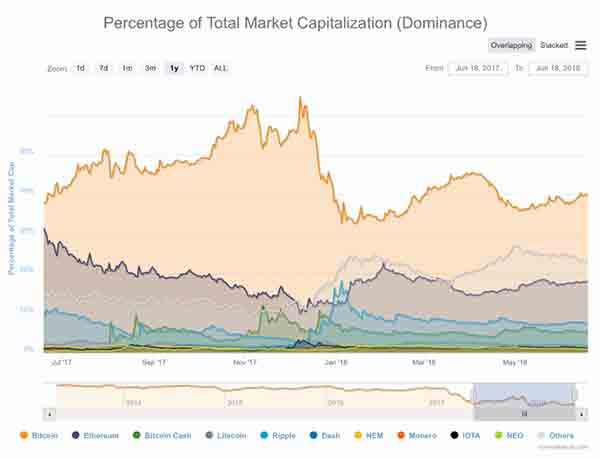 percentage of total market capitalization dominance