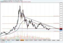 bitcoin chart 8 july 2018 2