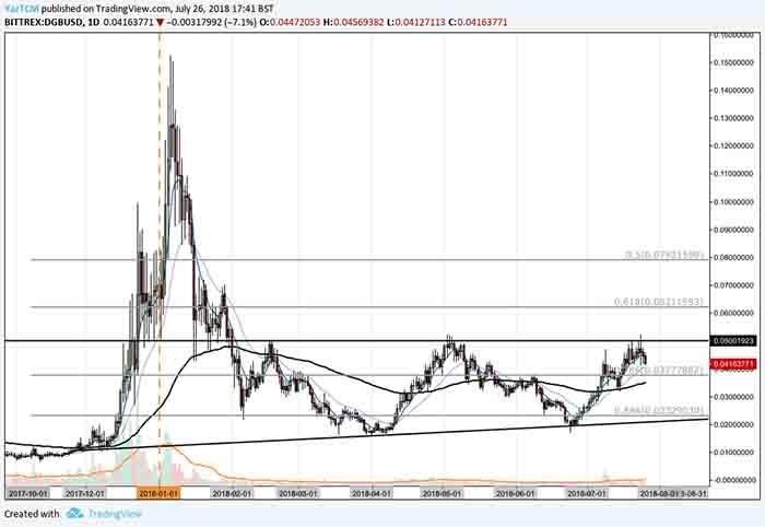 dgb price analysis 26 jul - 1