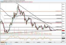 ethereum price analysis 6 aug 2018