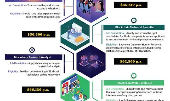 Blockchain Jobs (1)