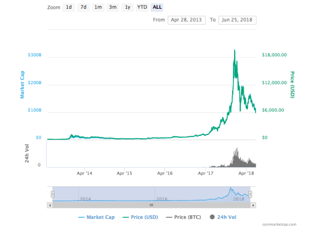 Bitcoin to date
