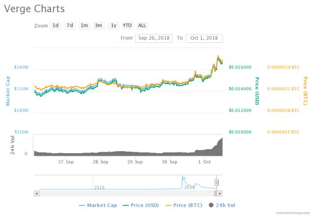 verge cryptocurrency price 2021