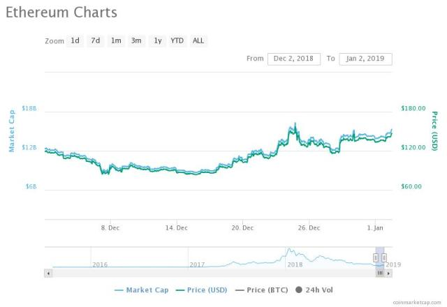 how to increase cryptocurrency value