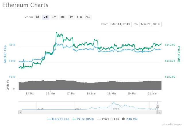 mar token price