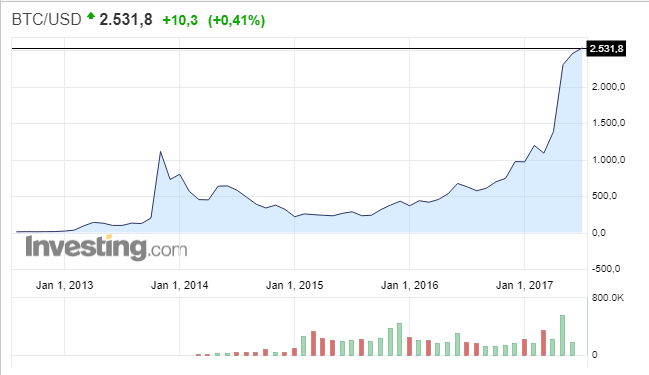 курс биткоина с 2013 года график