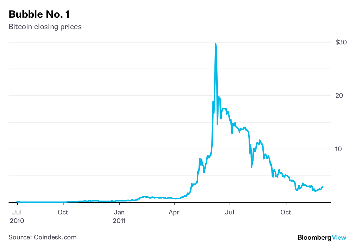 Bitcoin Was Prone to Bubbles Until Bears Could Bet Against