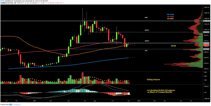 BTC USD Weekly chart. Source: TradingView