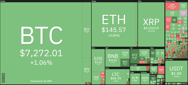 Cryptocurrency market daily view. Source: Coin360