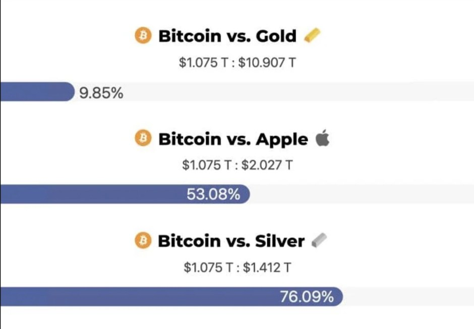 Bitcoin now has 10% of gold's market cap