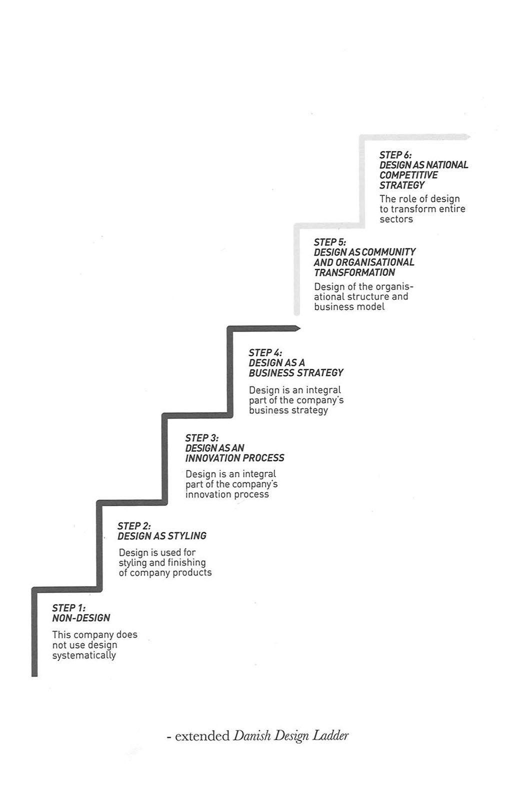 The Extended Danish Design Ladder