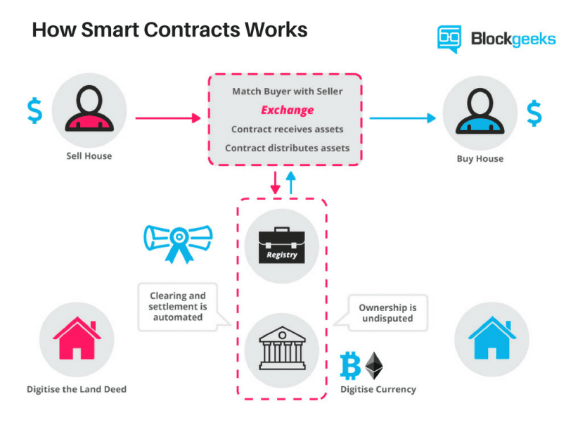 How smart contracts works