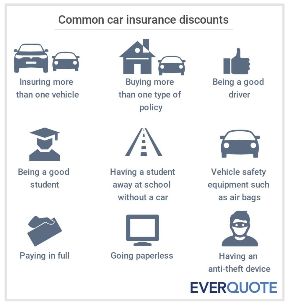Common car insurance discounts
