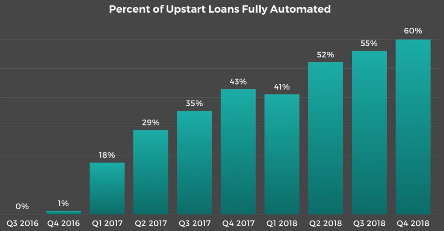 Percentage of automatic issuance of Upstart loans / Source: Upstart