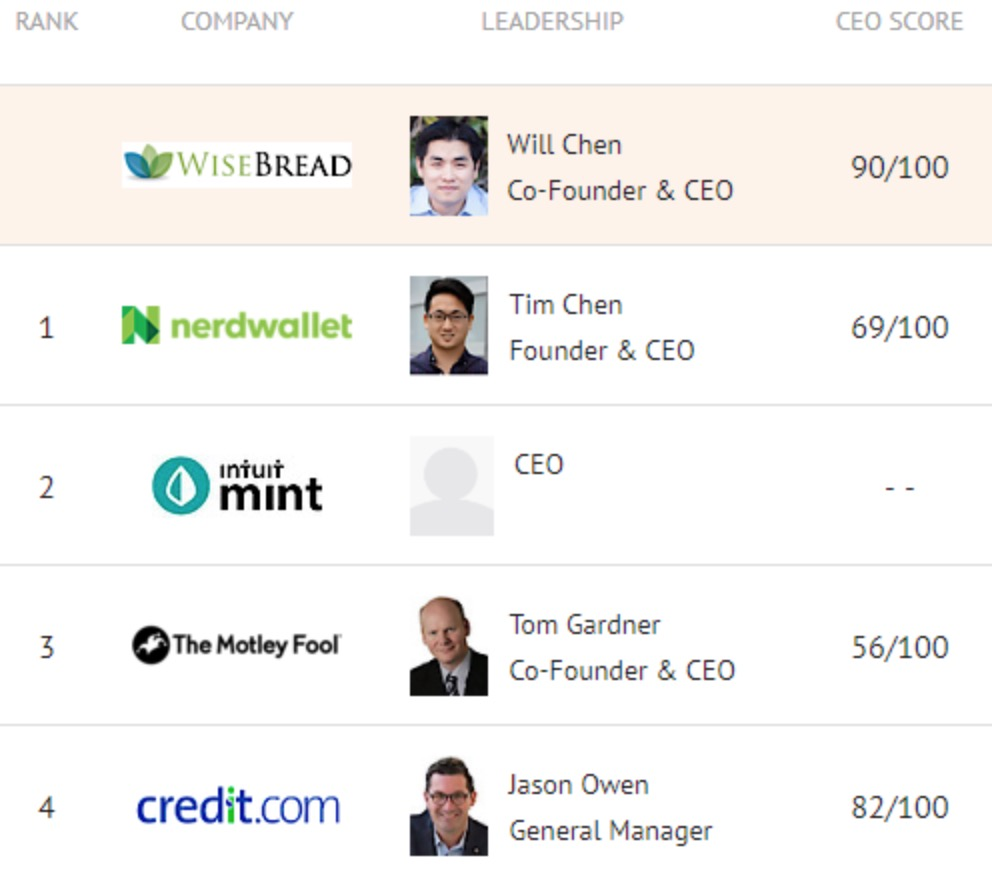 CEO Rating