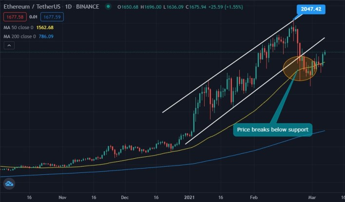 ETH 1-day chart with 50-day SMA and 200-day SMA