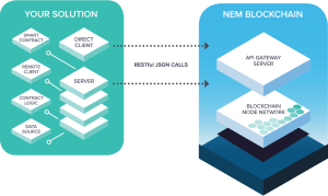 NEM public/private blockchain hybrid.