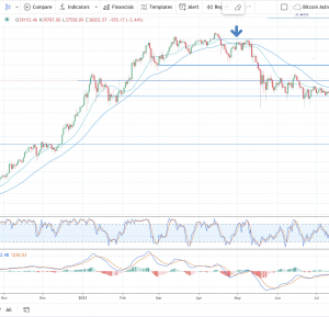 the bullish bitcoin crossover no one is paying attention to