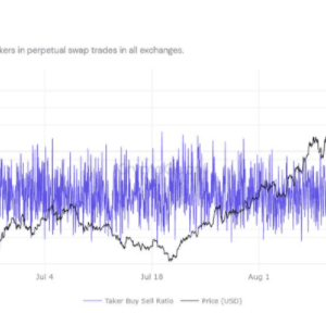 assessing ethereums likelihood of surging to 4500 soon