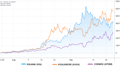 derivatives data suggests solana has reached a short term top