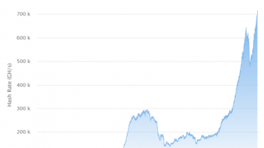 ethereum milestone mining hash rate sets new all time high