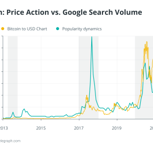 google the most popular bitcoin trend indicator turns 23
