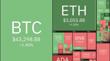 top 5 cryptocurrencies to watch this week btc avax algo xtz egld