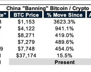 who will reach 100k first bitcoin price or number of china bans
