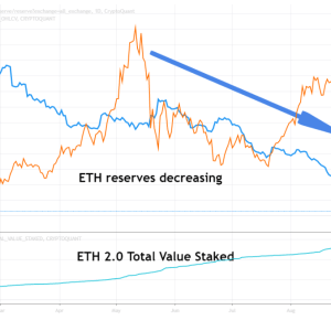 ethereum supply shock grows as reserves decrease eth 2 0 contract increases
