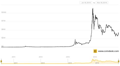 20141116 coindesk-bpi-chart-all