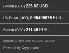 2015-04-19_Bitcoinkurs