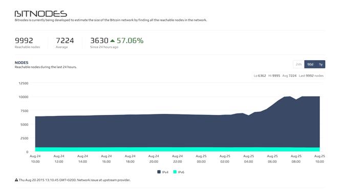 Core vs. XT – Scheinkampf der Bitcoin-Nodes