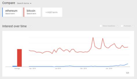 google search ethereum bitcoin