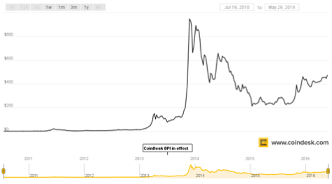 coindesk-bpi-chart (all time)
