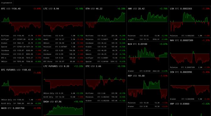 Bitcoin und andere Altcoin-Kurse auf einen Blick