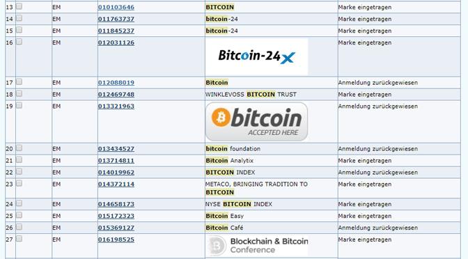 """Der andauernde Kampf um die """"Bitcoin""""-Marke"""