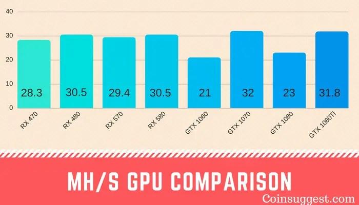 GPU Mhs comparison