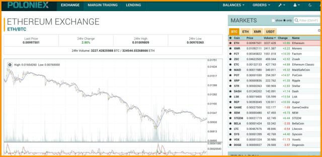 Poloniex Bitcoin Exchange