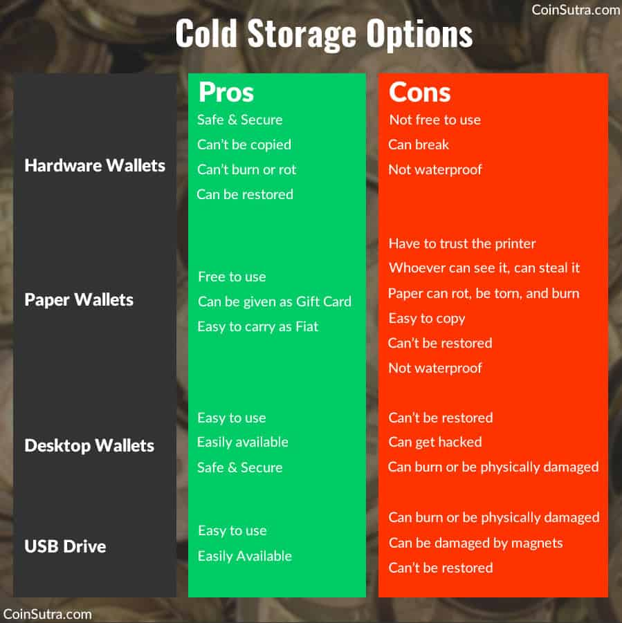Pros and Cons of Cold Storage Options