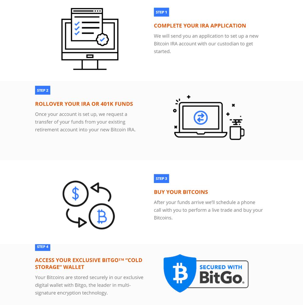 Working process ofBitcoinIRA