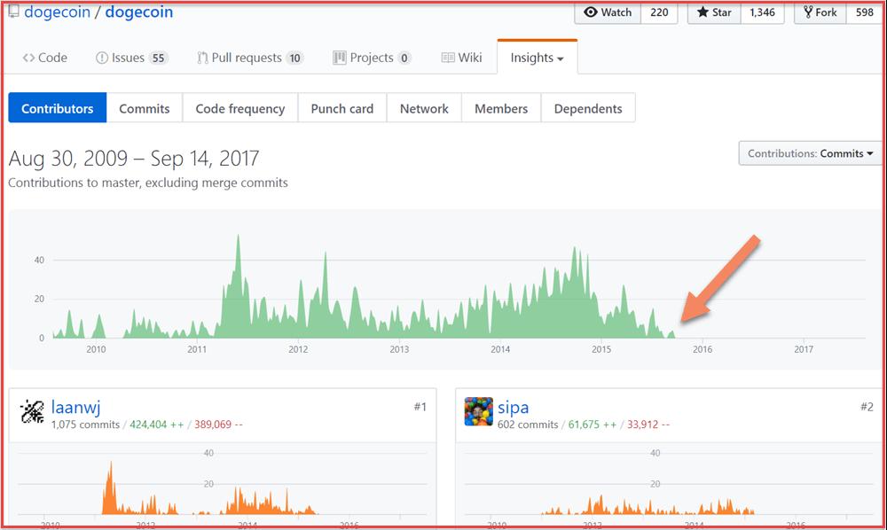 GitHub-Dogecoin