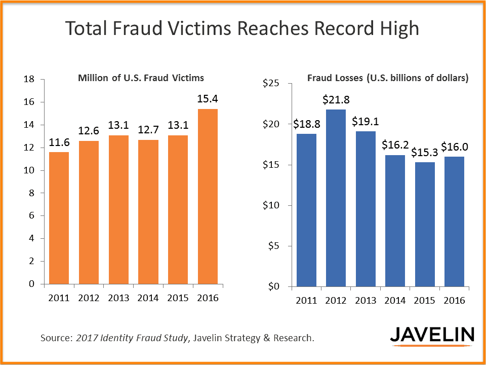 Identity Fraud Study of 2017