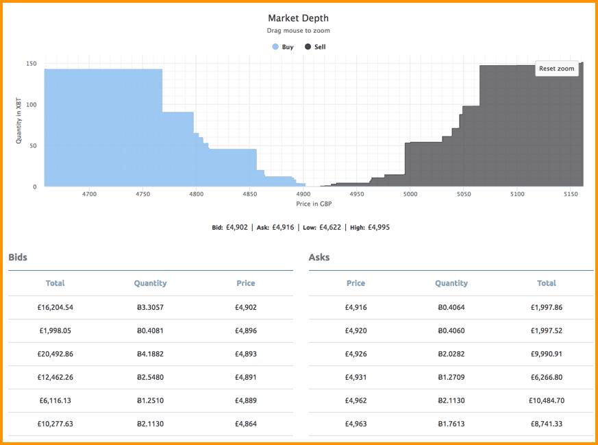 pigiausia pirkti bitcoin uk)