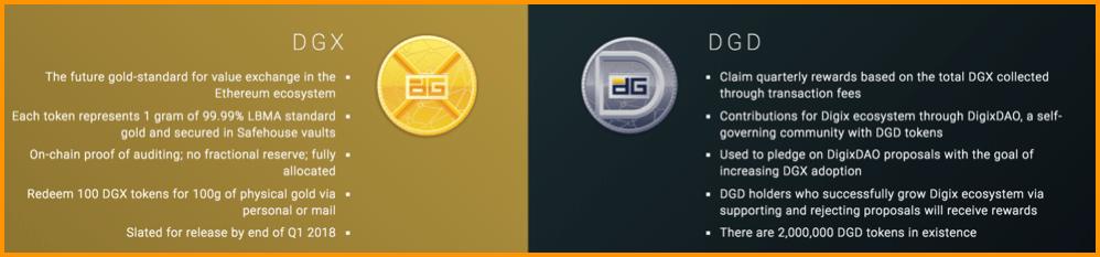 What is DigixDAO Token