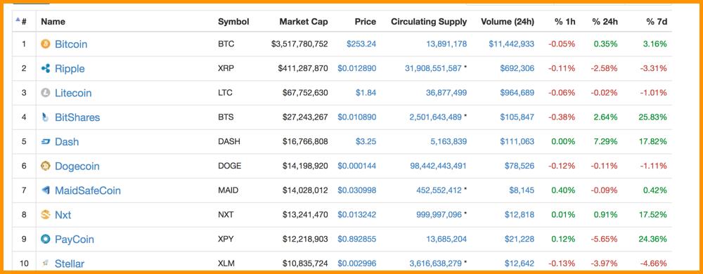 CoinMarketCap 2015 Top Cryptocurrencies
